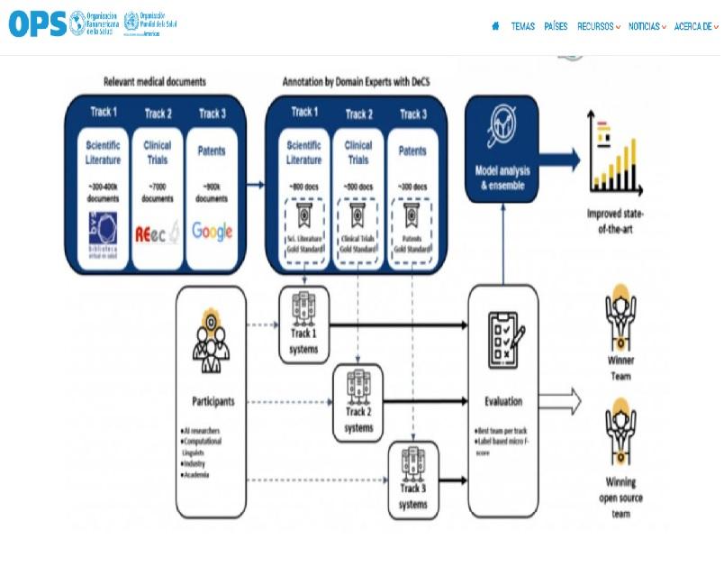 Barcelona Supercomputing Center abre convocatória para desenvolver sistemas automáticos de indexação semântica